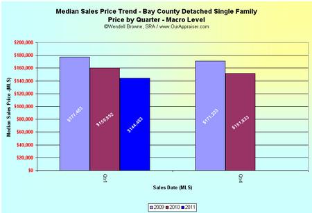 bay cty -DSF median macro 2011-Q1