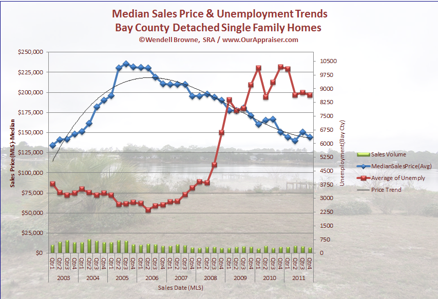 Bay County Unemployment