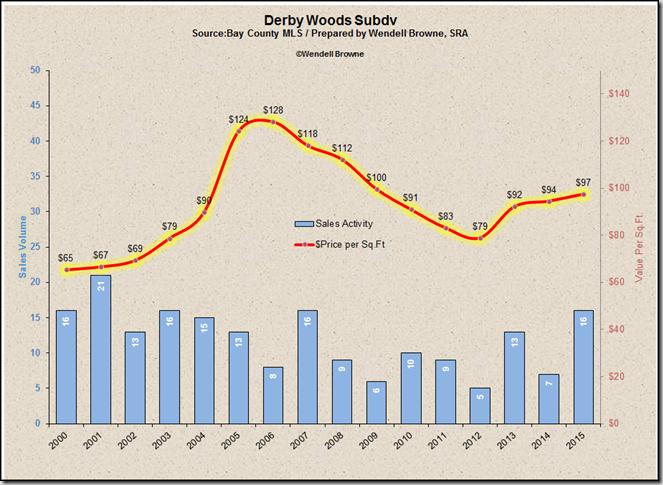 Derby Woods - OurAppraiser.com - 850-785-0062